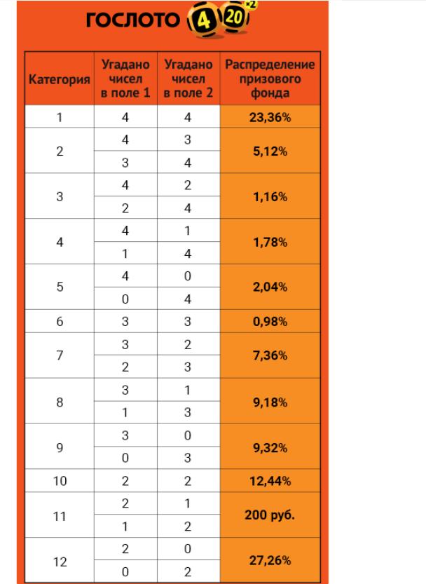 Таблица 4 из 20