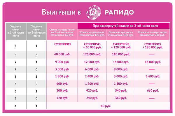 Таблица выигрышей в Рапидо
